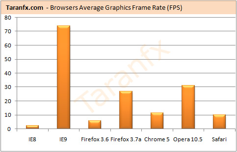 IE9 browser
