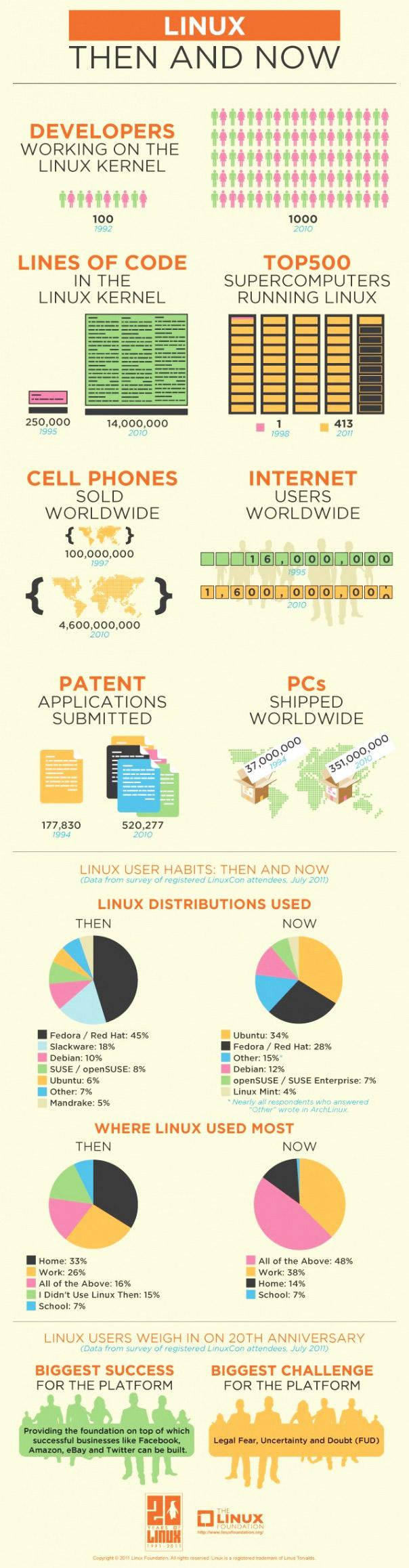 리눅스의 성장률과 트렌드 [인포그래픽]