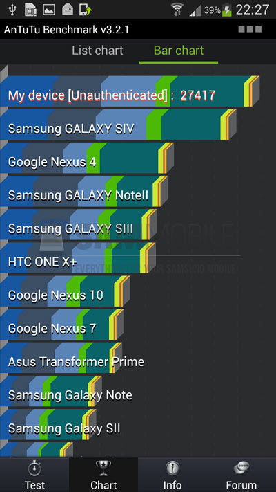 Galaxy S4 Performance Benchmark [vs. Android Phones]