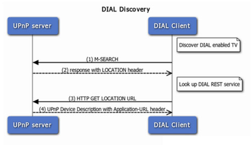 dial-discovery