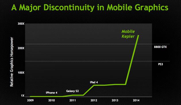 Mobile Kepler: Tegra 5 vs. older Tegra 4 vs. Tegra 3