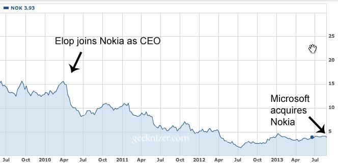 nokia-market-value-elop-microsoft