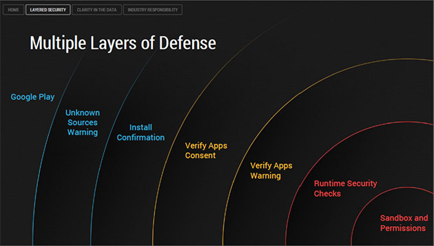 android-layers-security
