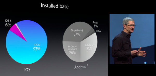 Apple-WWDC-2013-keynote-Android