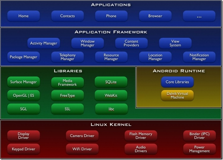 Android-system-architecture