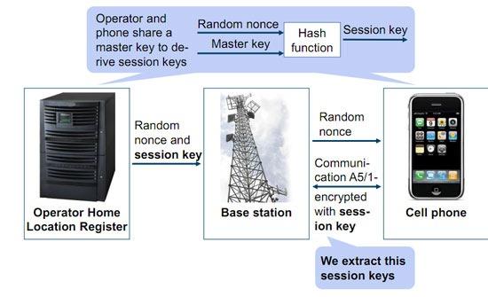 gsm-phone-hack