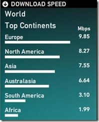 internet-speeds-continents