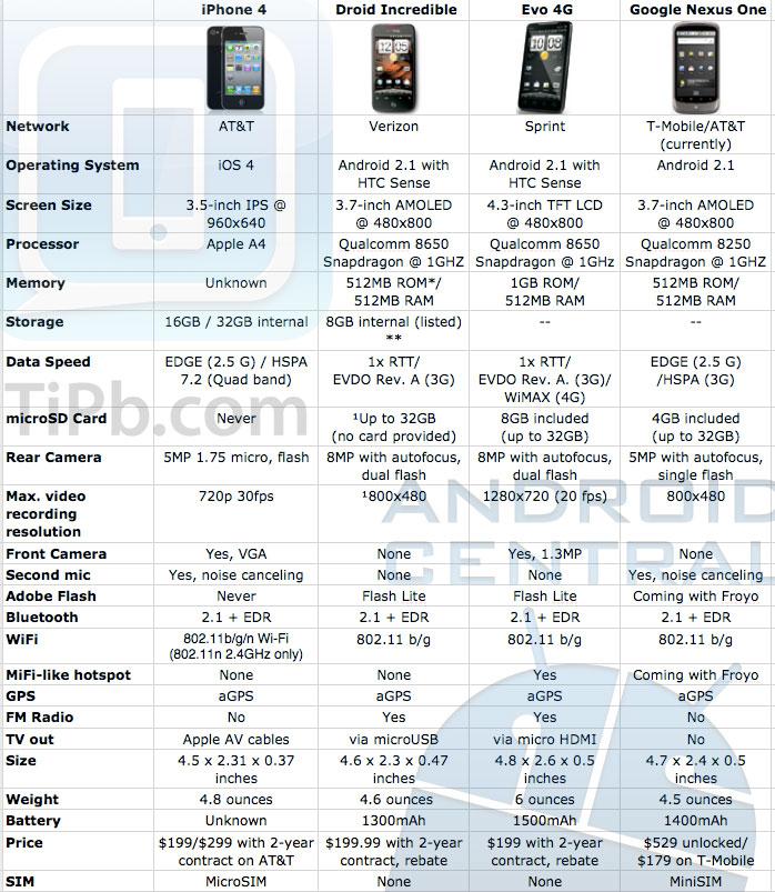 iphone 4 vs android incredible vs evo4g vs nexus one
